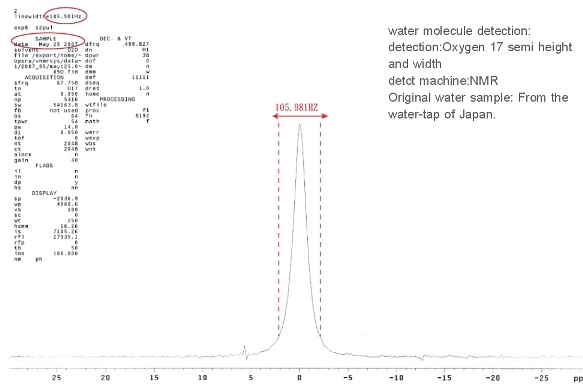 Normal Water Microcluster Report