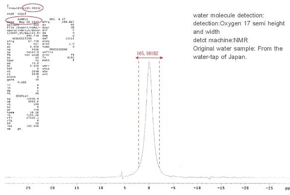 Normal Water Microcluster Report